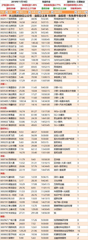 11月19日强势个股涨停板掘金