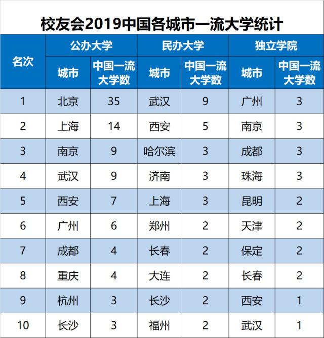 校友会2019中国各城市一流大学排名,武汉跻身全国前三