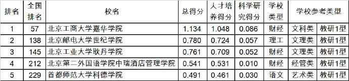 武书连2019中国独立学院民办大学综合实力分省排行榜