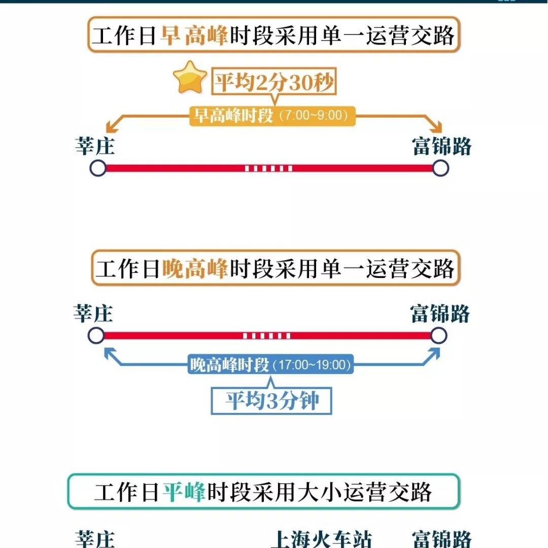 轨交1号线本周五起增能 早高峰间隔缩至2分30秒