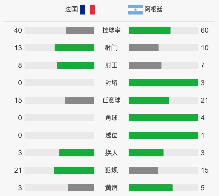 姆巴佩封神_法国4-3淘汰阿根廷