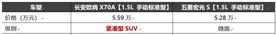 表弟水果店生意红火,想买五菱宏光S而弟媳为何不愿意?