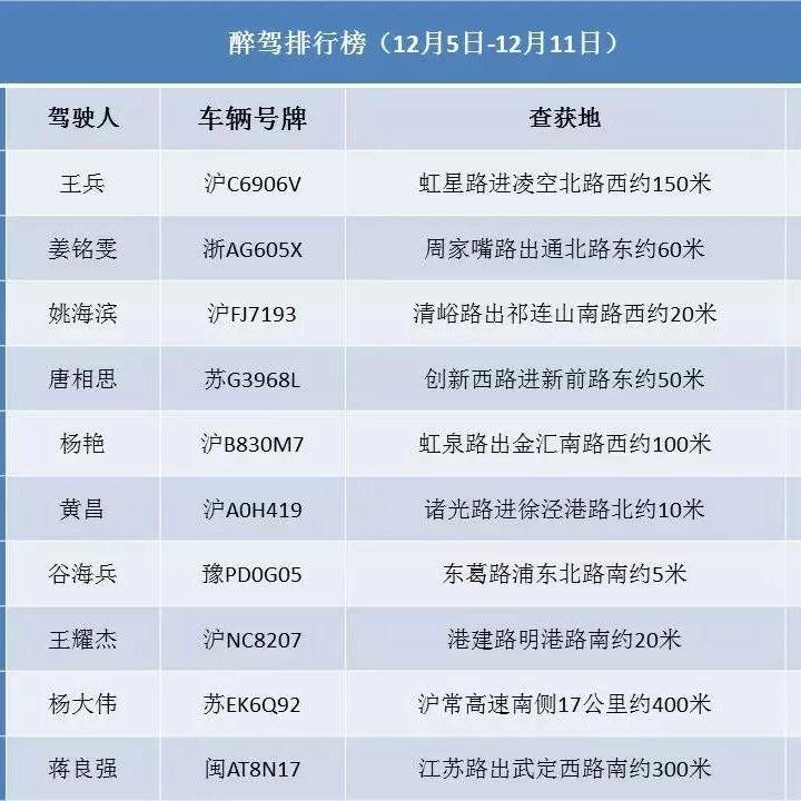 沪交警公布近期十大醉驾名单、十大超速名单 详细一览