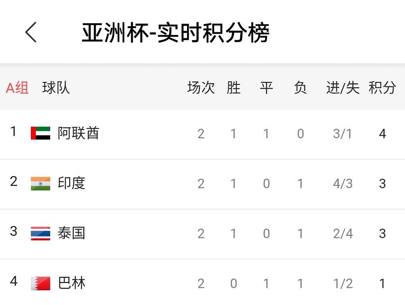 亚洲杯绝对死亡之组!2轮过后都没出线 最后一轮恐同积4分
