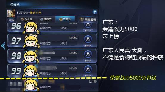 王者荣耀:各省荣耀战力大排名,你所在的地方是高是低?