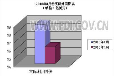上半年我国吸收外资增长7.2%