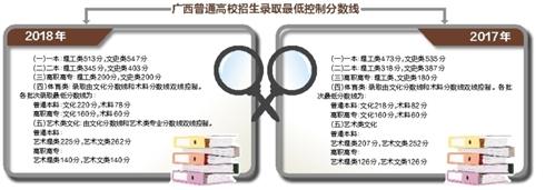 2018广西高考放榜 今起考生可以填报高考提前批志愿