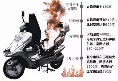 惊!电动车充电起火爆炸…家里有电动车的都看看吧!
