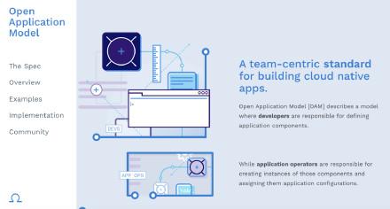 """微软与阿里云合作推出""""开放应用模型(OAM)""""用于Kubernetes及更多平台的应用开发、运行的开放标准"""