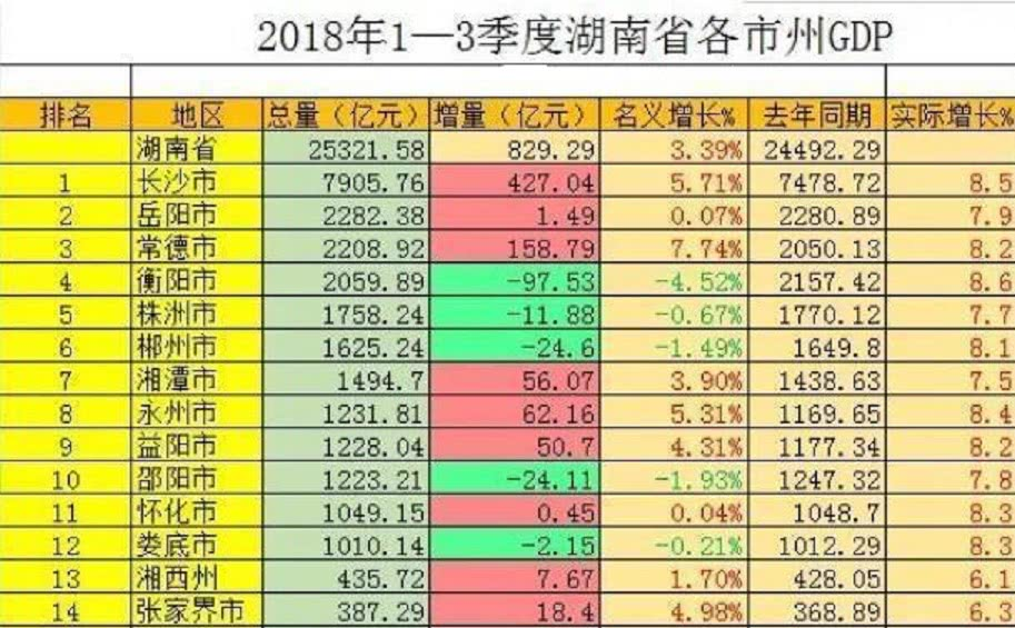 湖南gdp_2019湖南各市经济gdp