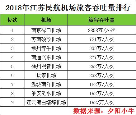 2018江苏机场旅客吞吐量排行:南京第一,徐州第五,苏州无机场