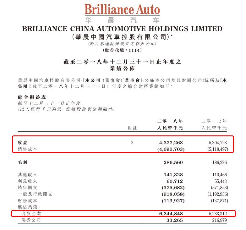 创10年来最低谷!华晨中国2018年财报公布,收益近44亿