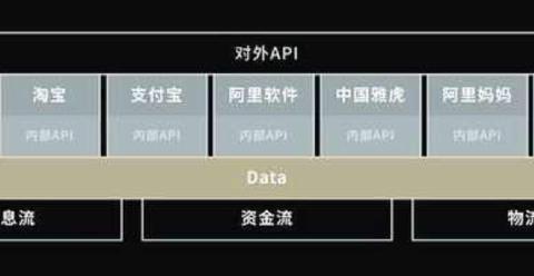 阿里发布商业操作系统背后:云技术推动商业变革