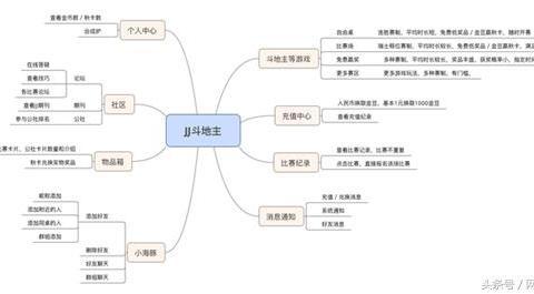 如何在腾讯围剿下存活:JJ斗地主游戏功能深度分析!