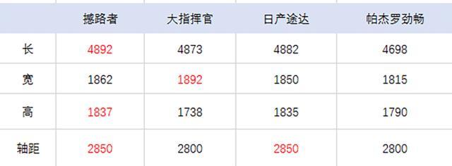 又一款美系硬派越野车上市,2.0T+6AT配差速锁,起售价26.58万