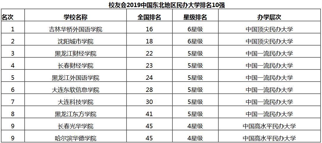 中国七大区域大学综合实力PK!各层次考生找目标了!