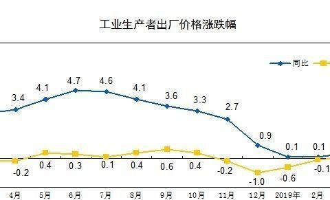 3月PPI同比上涨0.4% 涨幅扩大0.3个百分点