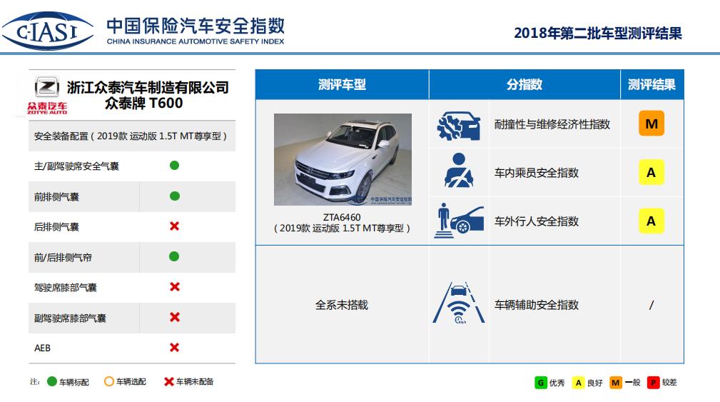 最权威C-IASI碰撞测试结果发布,众泰成自主品牌大赢家