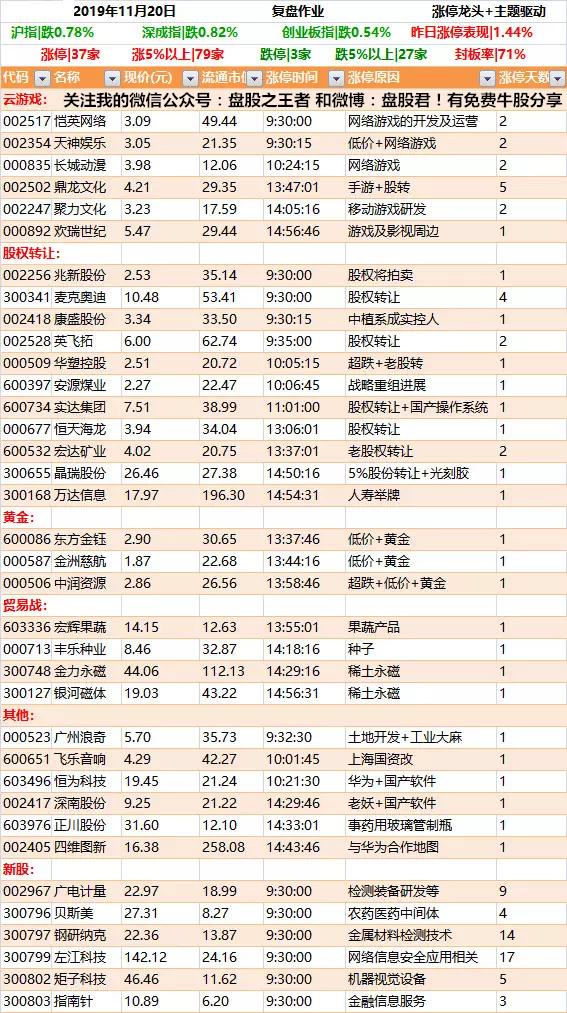 11月20日强势个股涨停板掘金