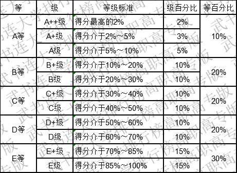 武书连:2019中国高职高专创新能力排行榜