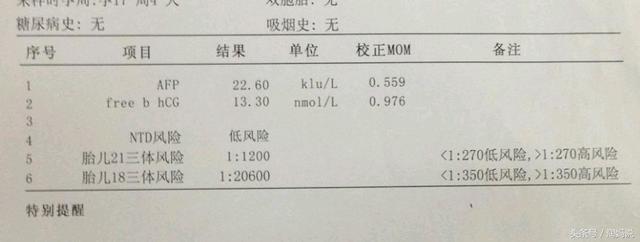 孕妇afp是什么意思_一:先看afp的mom数值: 1以上,绝大多数是男孩; 1以下,绝大多数是女孩
