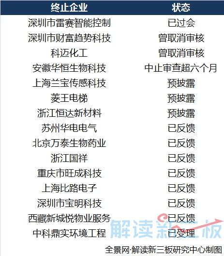 15家企业2017年12月29日收《终止审查书》