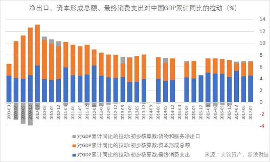 净出口、资本形成总额、最终消费支出对中国GDP累计同比的拉动(数据来源:Wind,大钧资产、新浪财经整理)