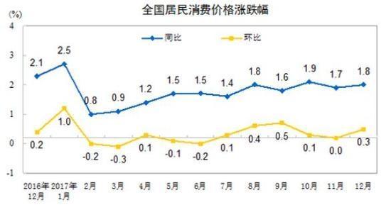 5月PPI同比上涨0.6% 涨幅回落0.3个百分点
