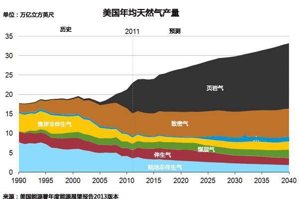中国石化在四川盆地一老产区钻获高产工业气流