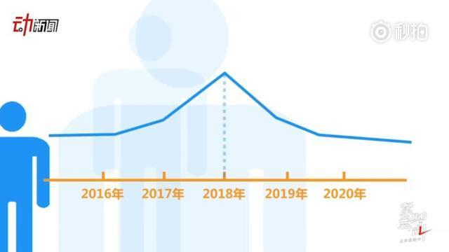 出生人口性别比_2017年出生人口