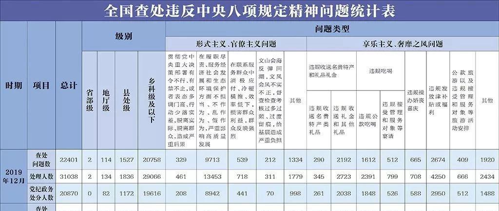 中央纪委首次公布这项数据 去年10.8万人因此被查