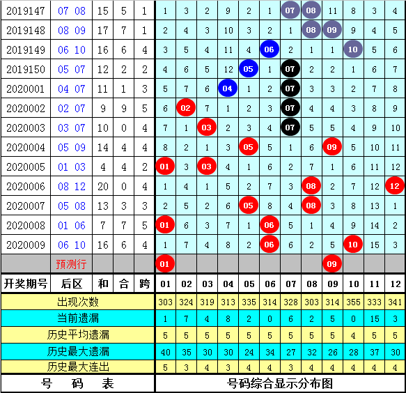 财叔大乐透第20010期:后区绝杀04 05