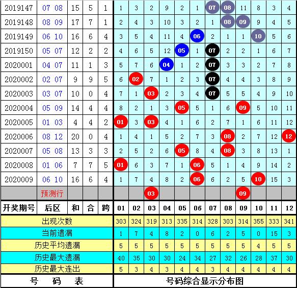 暗皇大乐透第20010期:首位尾数下降