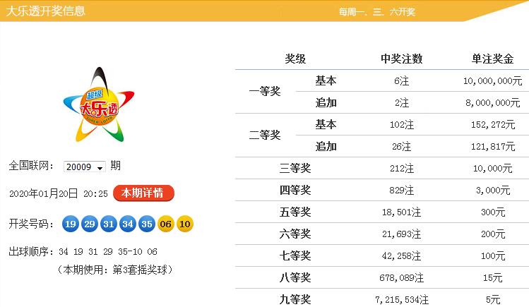 沧海大乐透第20010期:前区双胆04 34