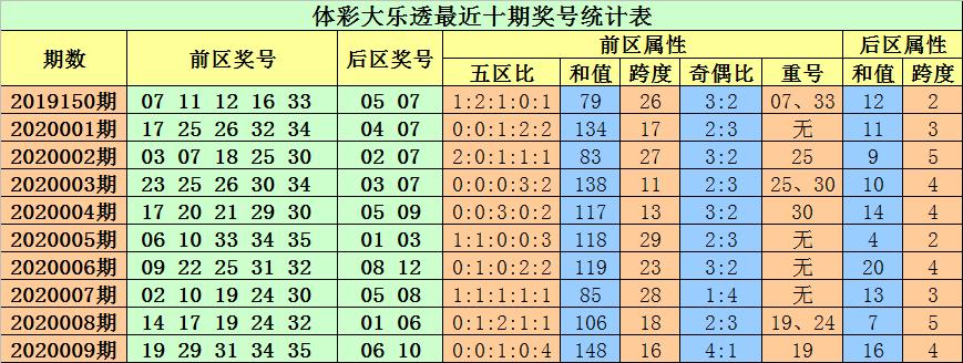 小易大乐透第20010期:预计和值下降