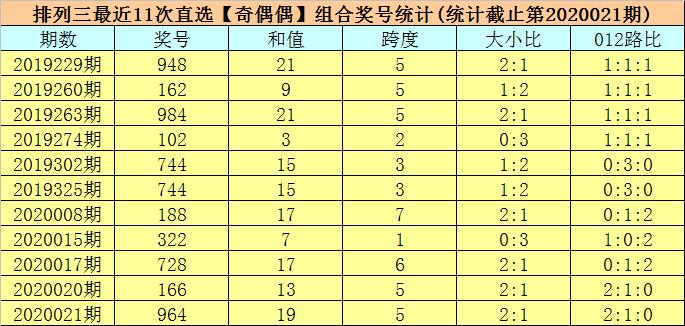 [新浪彩票]司马千排列三第20022期:本期独胆看3