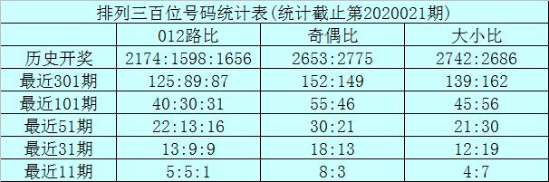 [新浪彩票]龙九排列三第20022期:绝杀一码看0