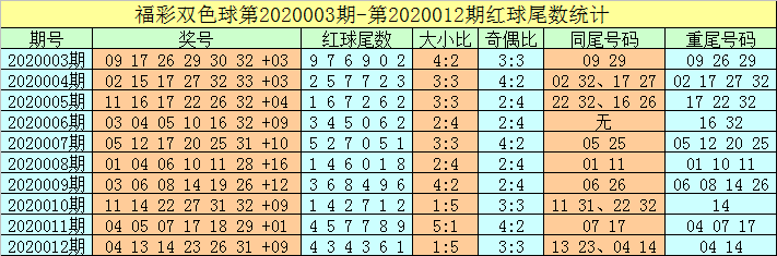 [新浪彩票]牛飞双色球第20013期