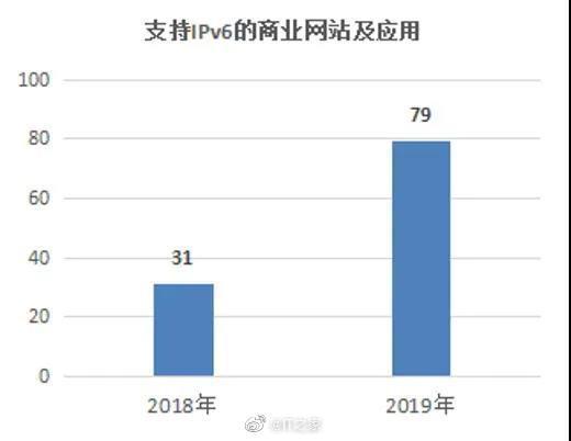 一文看懂 2019 年中国 IPv6 发展:网络质量与 IPv4 基本趋同
