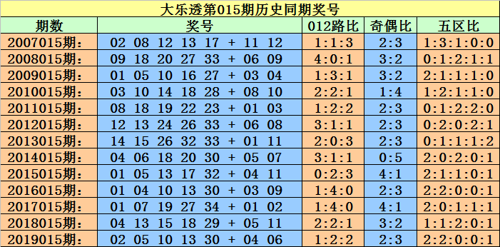 小霸王大乐透第20015期:龙头看偶码02