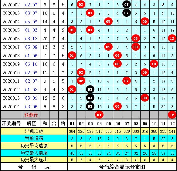 小郡主大乐透第20015期:前区独胆32