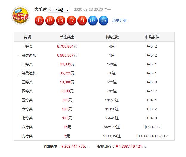 享乐大乐透第20015期:前区首尾号01 25