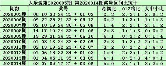郑飞大乐透第20015期:后区02 04 08