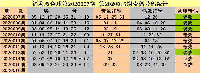 钟天双色球第20016期:奇偶比看5-1