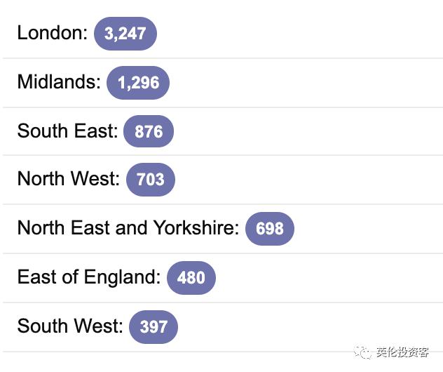 确诊9529,英国迎来惨烈一天!50万志愿者集结