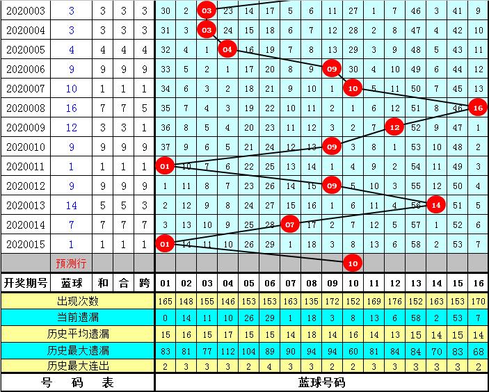 舞昭双色球第20016期:一码蓝球看10