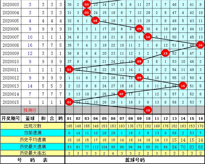 耀阳双色球第20016期:凤尾关注30 31