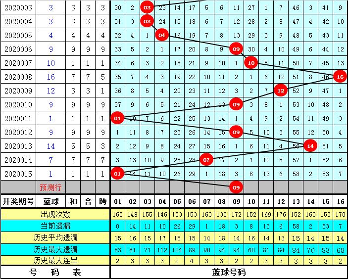 徐志瑶双色球第20016期:蓝球看09 16