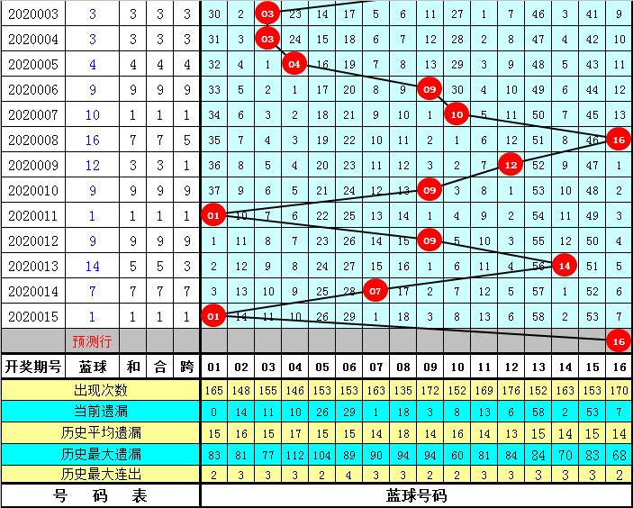 闲人双色球第20016期:蓝球两码看07 16