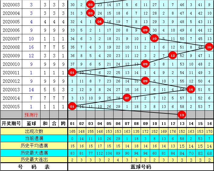 王天双色球第20016期:和值看103-113